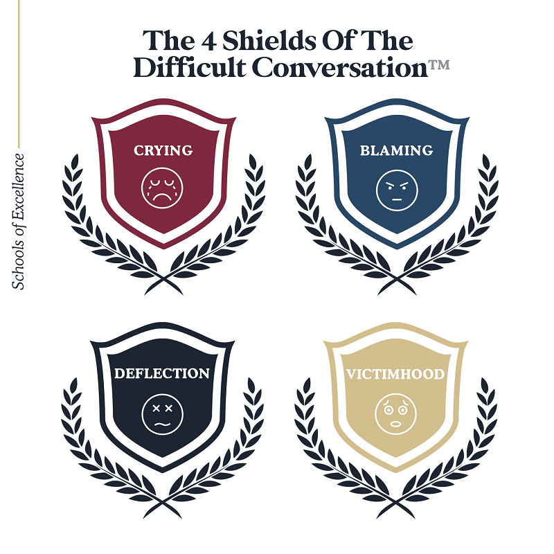 The 4 Shields